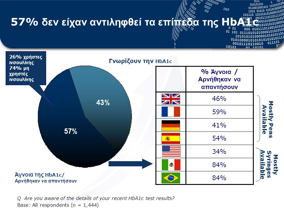 % Άγνοια / Αρνήθηκαν να απαντήσουν 46% 59% 41% 54% 34% 84% Q Are you aware of the details of your recent HbA1c test results.