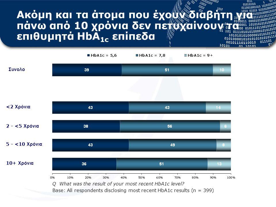 Συνολο 5 - <10 Χρόνια 10+ Χρόνια Q What was the result of your most recent HbA1c level.