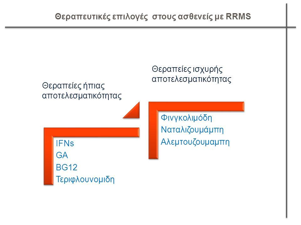 ΙFNs GA BG12 Τεριφλουνομιδη Φινγκολιμόδη Ναταλιζουμάμπη Αλεμτουζουμαμπη Θεραπείες ήπιας αποτελεσματικότητας Θεραπείες ισχυρής αποτελεσματικότητας Θερα