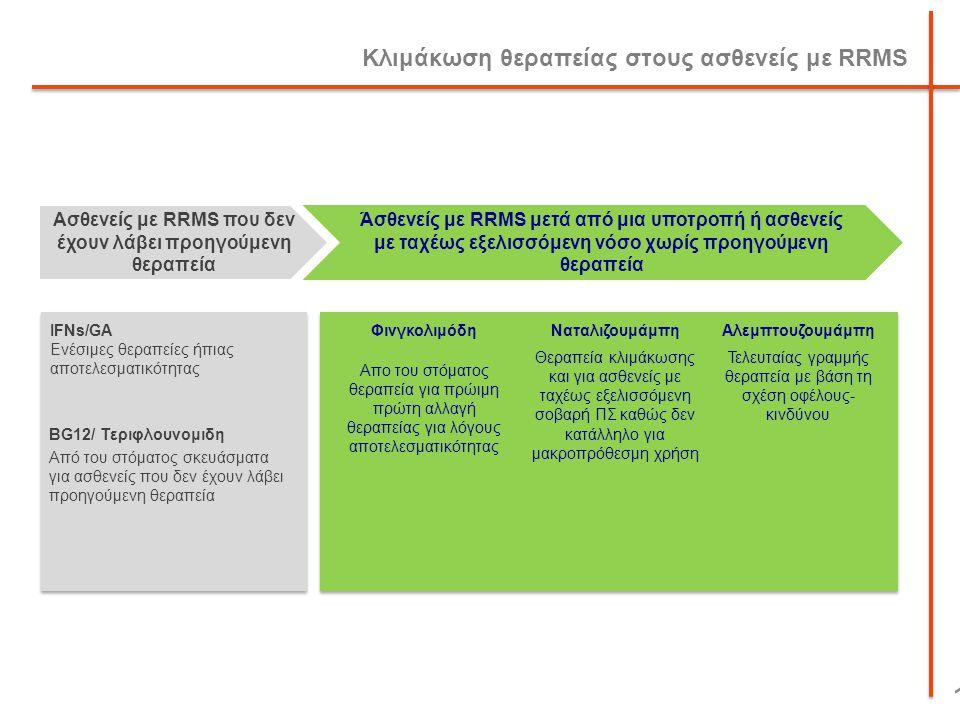 Κλιμάκωση θεραπείας στους ασθενείς με RRMS 16 Ασθενείς με RRMS που δεν έχουν λάβει προηγούμενη θεραπεία Άσθενείς με RRMS μετά από μια υποτροπή ή ασθεν