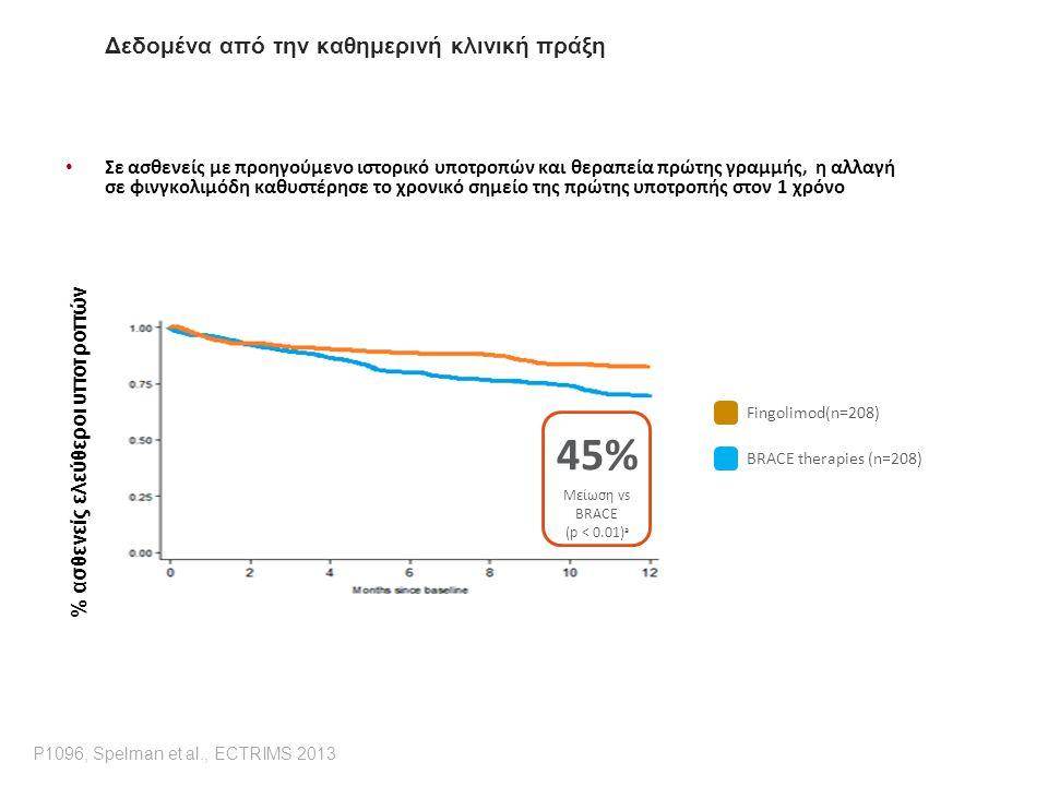 Real World Efficacy Σε ασθενείς με προηγούμενο ιστορικό υποτροπών και θεραπεία πρώτης γραμμής, η αλλαγή σε φινγκολιμόδη καθυστέρησε το χρονικό σημείο της πρώτης υποτροπής στον 1 χρόνο 45% Μείωση vs BRACE (p < 0.01) a Fingolimod(n=208) BRACE therapies (n=208) P1096, Spelman et al., ECTRIMS 2013 Δεδομένα από την καθημερινή κλινική πράξη % ασθενείς ελεύθεροι υποτροπών