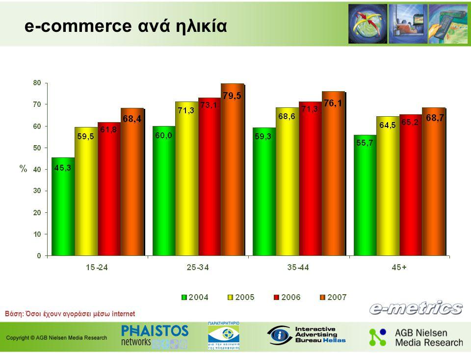 e-commerce ανά ηλικία Βάση: Όσοι έχουν αγοράσει μέσω internet