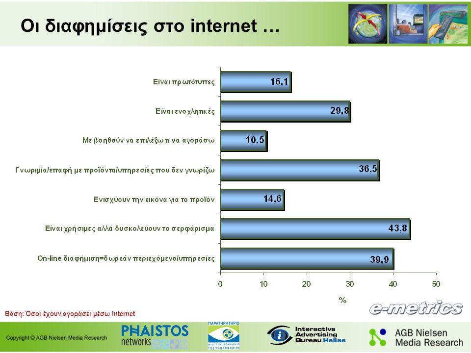 Βάση: Όσοι έχουν αγοράσει μέσω internet Οι διαφημίσεις στο internet …