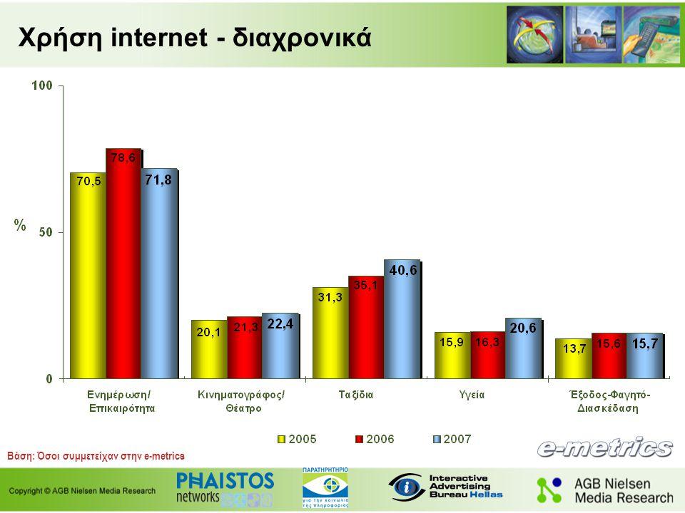 Χρήση internet - διαχρονικά Βάση: Όσοι συμμετείχαν στην e-metrics