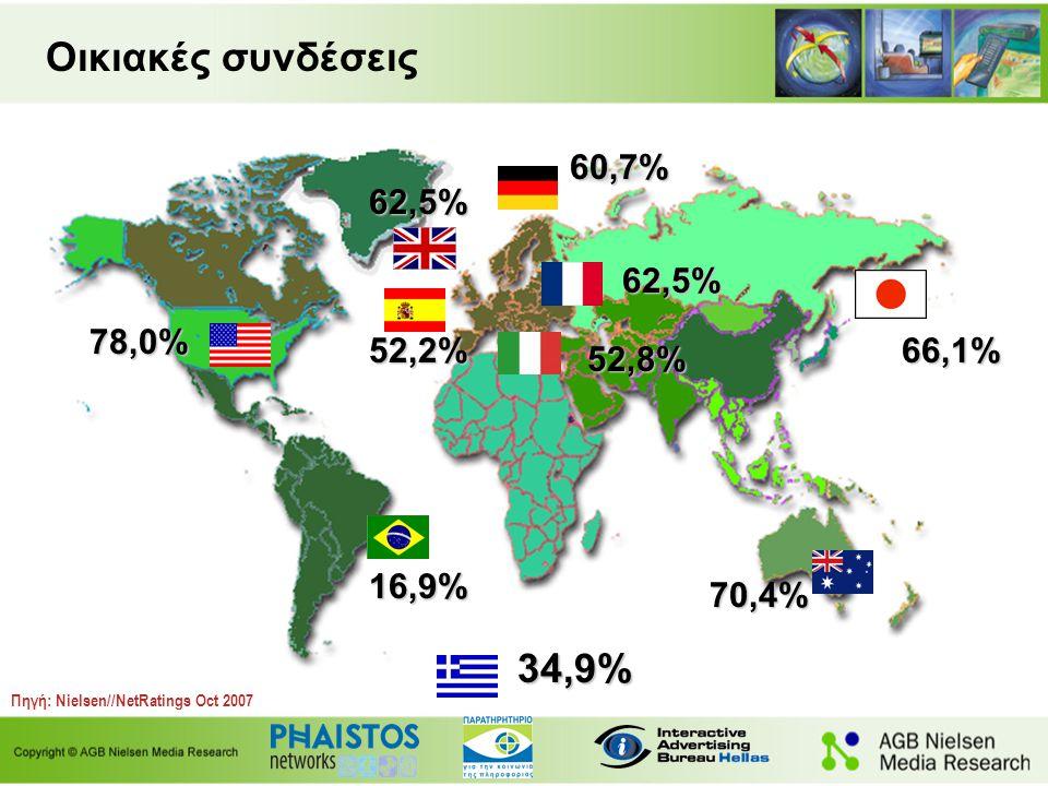 Οικιακές συνδέσεις 62,5% 78,0% 16,9% 70,4% Πηγή: Nielsen//NetRatings Oct 2007 62,5% 60,7% 52,2% 52,8% 34,9% 66,1%