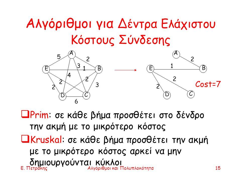 Ε. ΠετράκηςΑλγόριθμοι και Πολυπλοκότητα15 Αλγόριθμοι για Δέντρα Ελάχιστου Κόστους Σύνδεσης Α Ε D B C 2 5 3 2 2 2 4 3 1 6 Α Ε D B C 2 2 2 1 Cost=7  Pr