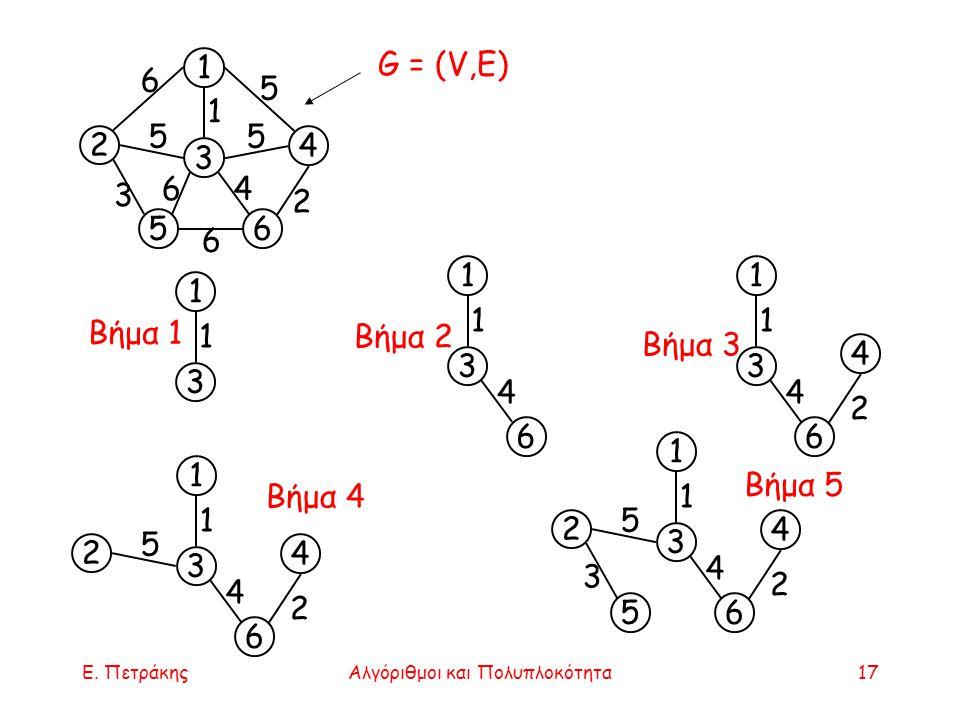 Ε. ΠετράκηςΑλγόριθμοι και Πολυπλοκότητα17 G = (V,E) 1 3 1 1 3 6 4 1 4 1 3 6 2 4 1 2 4 1 3 6 2 5 4 1 5 2 4 1 3 6 2 5 3 4 1 Βήμα 1 Βήμα 2 Βήμα 3 Βήμα 4
