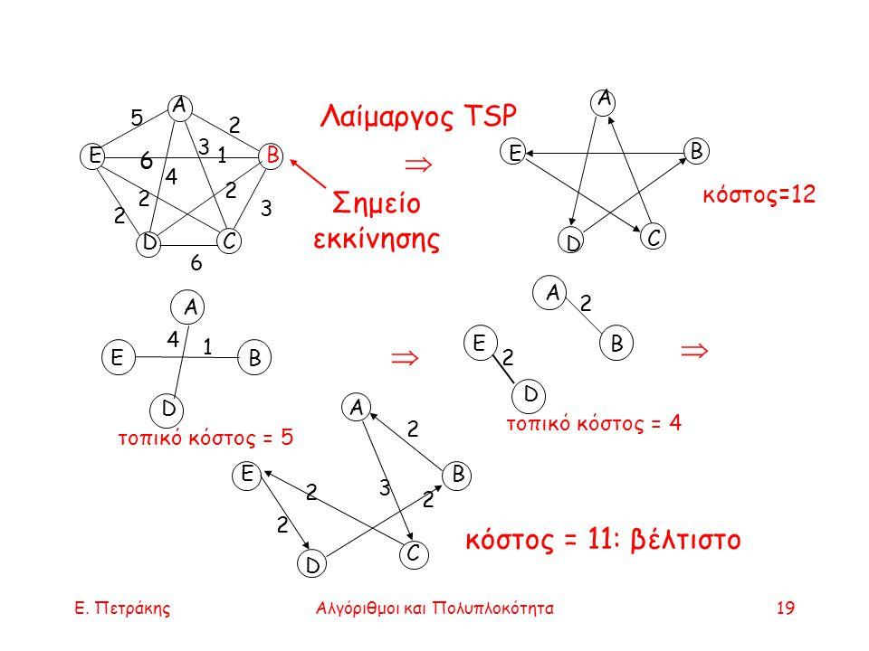 Ε. ΠετράκηςΑλγόριθμοι και Πολυπλοκότητα19 Α Ε D B C 2 5 3 2 2 2 4 3 1 6 Σημείο εκκίνησης Λαίμαργος TSP  B Α B Ε D C Α Ε D B 1 4 τοπικό κόστος = 5  Α