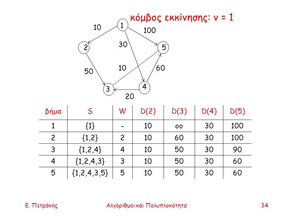 Ε. ΠετράκηςΑλγόριθμοι και Πολυπλοκότητα34 20 1 2 3 5 4 100 10 60 50 10 30 κόμβος εκκίνησης: v = 1 βήμαSWD(2)D(3)D(4)D(5) 1{1}-10oo30100 2{1,2}21060301