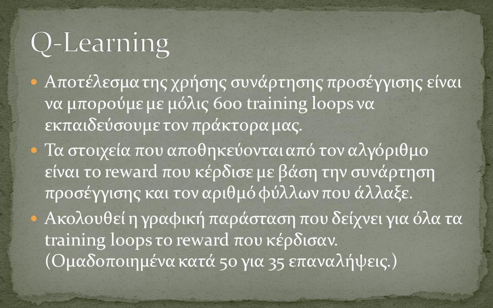 Αποτέλεσμα της χρήσης συνάρτησης προσέγγισης είναι να μπορούμε με μόλις 600 training loops να εκπαιδεύσουμε τον πράκτορα μας.