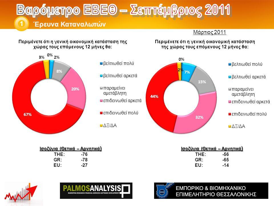 Έρευνα Καταναλωτών 1 Ισοζύγια (Θετικά – Αρνητικά ) THE: -56 GR:-65 EU:-14 Ισοζύγια (Θετικά – Αρνητικά ) THE: -76 GR:-78 EU:-27 Μάρτιος 2011