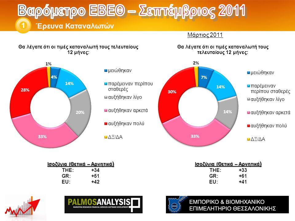 Έρευνα Καταναλωτών 1 Ισοζύγια (Θετικά – Αρνητικά ) THE: +33 GR:+61 EU:+41 Ισοζύγια (Θετικά – Αρνητικά ) THE: +34 GR:+51 EU:+42 Μάρτιος 2011