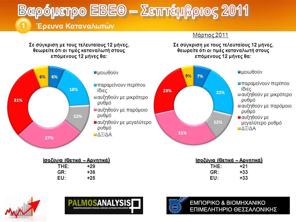 Έρευνα Καταναλωτών 1 Ισοζύγια (Θετικά – Αρνητικά ) THE: +21 GR:+33 EU:+33 Ισοζύγια (Θετικά – Αρνητικά ) THE: +29 GR:+36 EU:+25 Μάρτιος 2011
