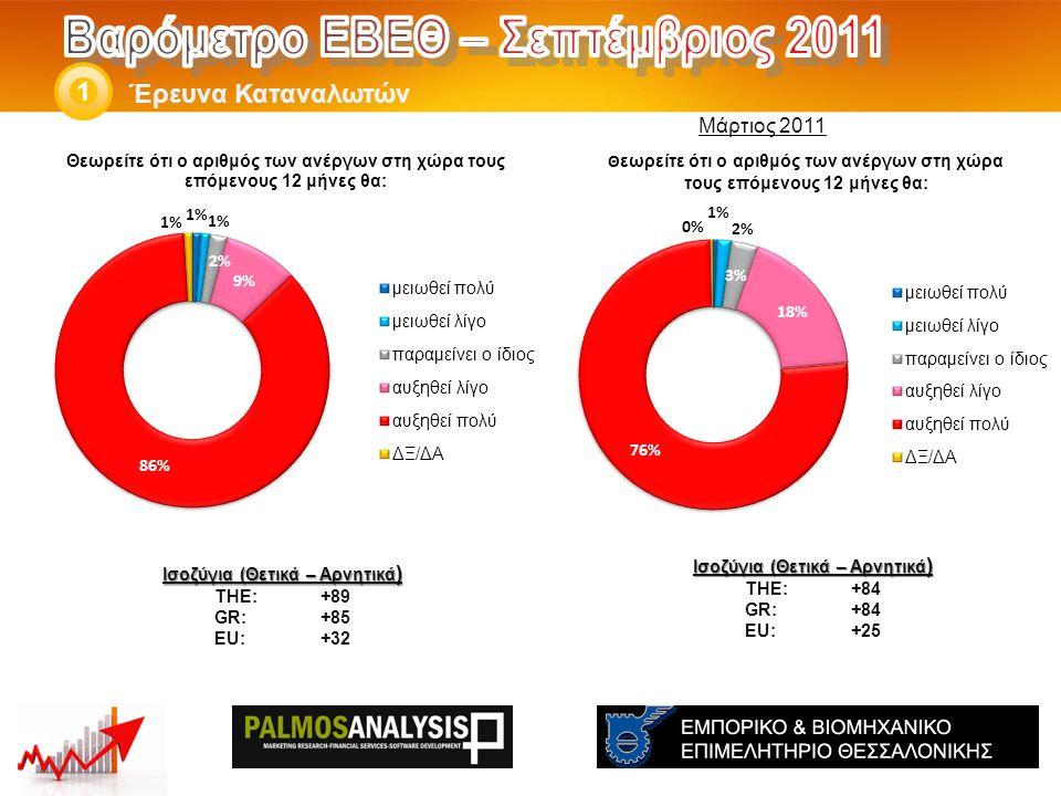 Έρευνα Καταναλωτών 1 Ισοζύγια (Θετικά – Αρνητικά ) THE: +84 GR:+84 EU:+25 Ισοζύγια (Θετικά – Αρνητικά ) THE: +89 GR:+85 EU:+32 Μάρτιος 2011