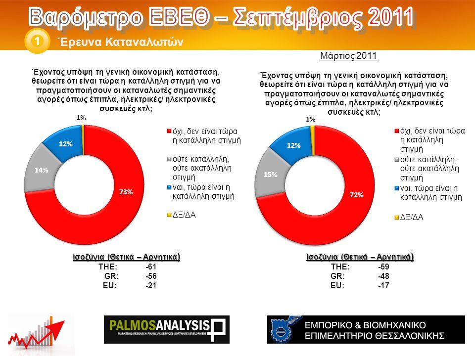 Έρευνα Καταναλωτών 1 Ισοζύγια (Θετικά – Αρνητικά ) THE: -59 GR:-48 EU:-17 Ισοζύγια (Θετικά – Αρνητικά ) THE: -61 GR: -56 EU: -21 Μάρτιος 2011