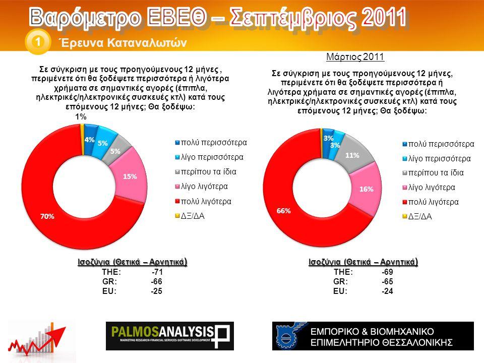 Έρευνα Καταναλωτών 1 Ισοζύγια (Θετικά – Αρνητικά ) THE: -69 GR:-65 EU:-24 Ισοζύγια (Θετικά – Αρνητικά ) THE: -71 GR:-66 EU:-25 Μάρτιος 2011