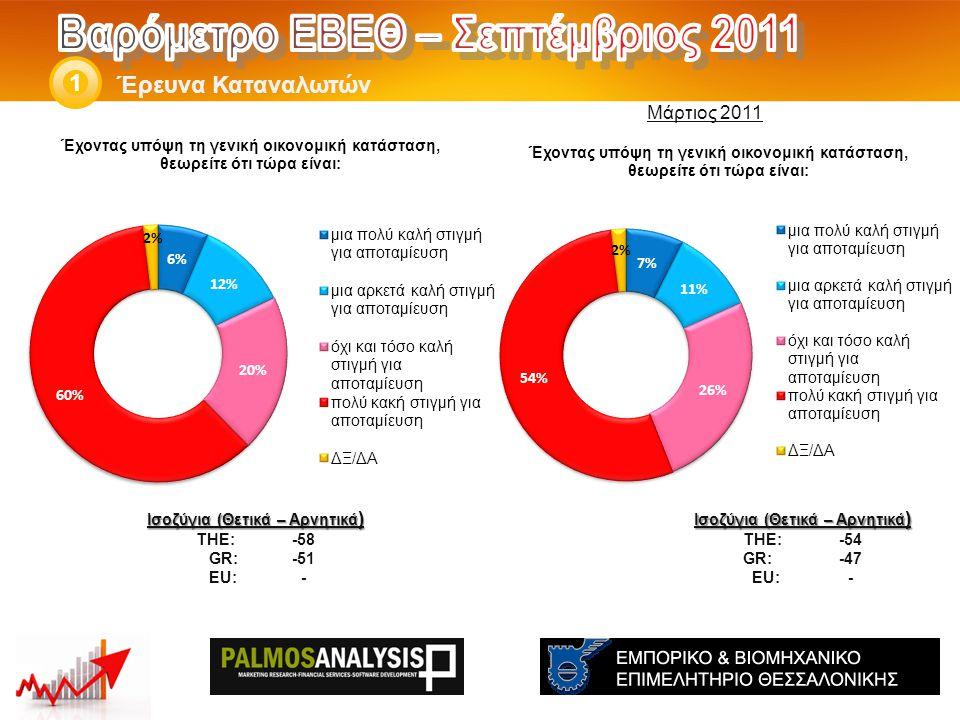 Έρευνα Καταναλωτών 1 Ισοζύγια (Θετικά – Αρνητικά ) THE: -54 GR:-47 EU:- Ισοζύγια (Θετικά – Αρνητικά ) THE: -58 GR: -51 EU:- Μάρτιος 2011