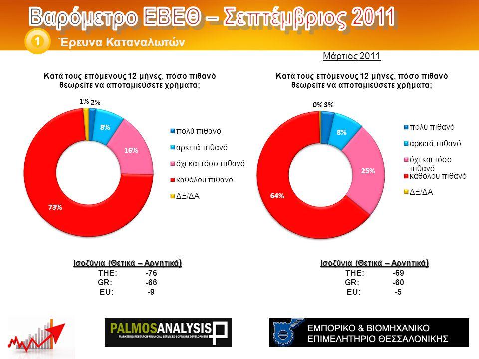 Έρευνα Καταναλωτών 1 Ισοζύγια (Θετικά – Αρνητικά ) THE: -69 GR:-60 EU:-5 Ισοζύγια (Θετικά – Αρνητικά ) THE: -76 GR:-66 EU:-9 Μάρτιος 2011