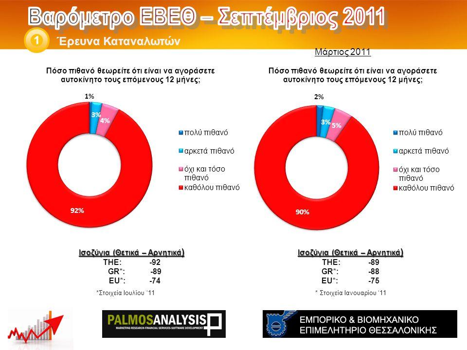 Έρευνα Καταναλωτών 1 Ισοζύγια (Θετικά – Αρνητικά ) THE: -89 GR*:-88 EU*:-75 * Στοιχεία Ιανουαρίου '11 Ισοζύγια (Θετικά – Αρνητικά ) THE: -92 GR*: -89 EU*:-74 *Στοιχεία Ιουλίου '11 Μάρτιος 2011