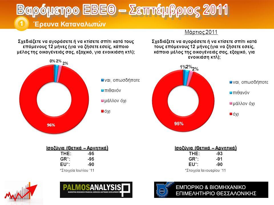 Έρευνα Καταναλωτών 1 Ισοζύγια (Θετικά – Αρνητικά ) THE: -93 GR*:-91 EU*:-90 *Στοιχεία Ιανουαρίου '11 Ισοζύγια (Θετικά – Αρνητικά ) THE: -95 GR*:-95 EU*:-90 *Στοιχεία Ιουλίου '11 Μάρτιος 2011