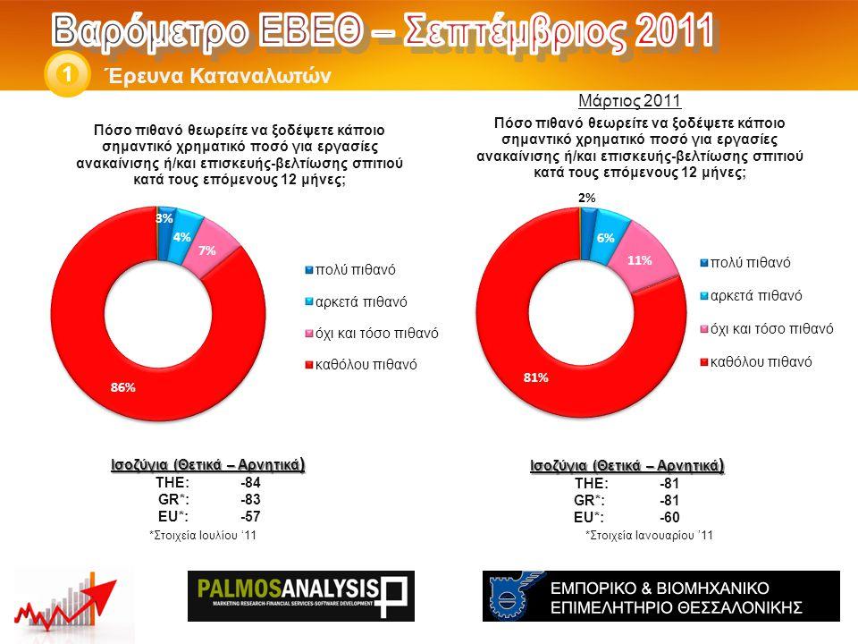 Έρευνα Καταναλωτών 1 *Στοιχεία Ιανουαρίου '11 Ισοζύγια (Θετικά – Αρνητικά ) THE: -81 GR*:-81 EU*:-60 *Στοιχεία Ιουλίου '11 Ισοζύγια (Θετικά – Αρνητικά ) THE: -84 GR*:-83 EU*:-57 Μάρτιος 2011