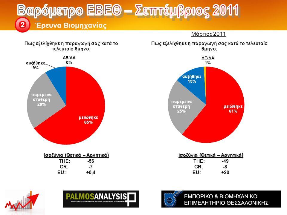 Έρευνα Βιομηχανίας 2 Ισοζύγια (Θετικά – Αρνητικά ) THE: -49 GR:-8 EU:+20 Ισοζύγια (Θετικά – Αρνητικά ) THE: -56 GR:-7 EU:+0,4 Μάρτιος 2011