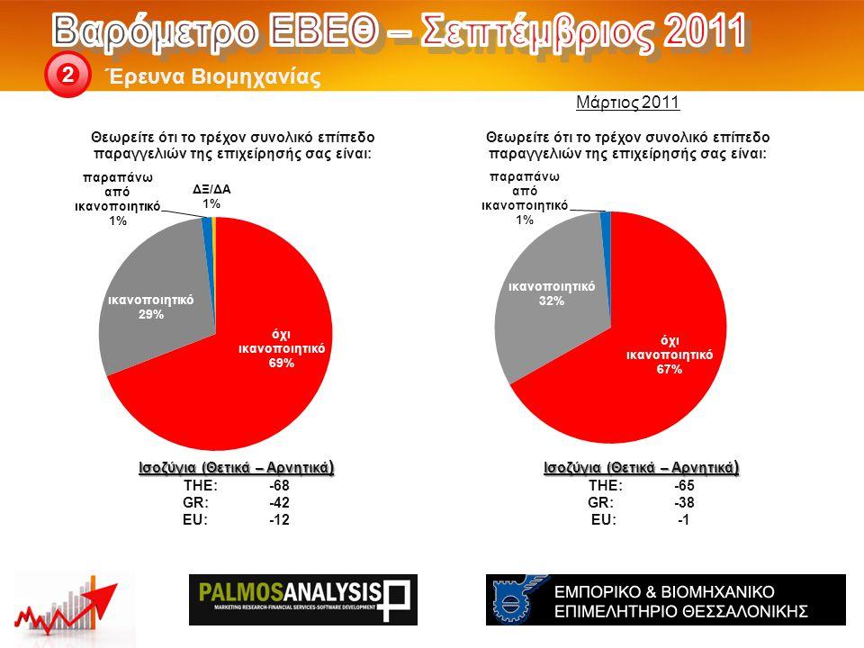 Έρευνα Βιομηχανίας 2 Ισοζύγια (Θετικά – Αρνητικά ) THE: -65 GR:-38 EU:-1 Ισοζύγια (Θετικά – Αρνητικά ) THE: -68 GR:-42 EU:-12 Μάρτιος 2011