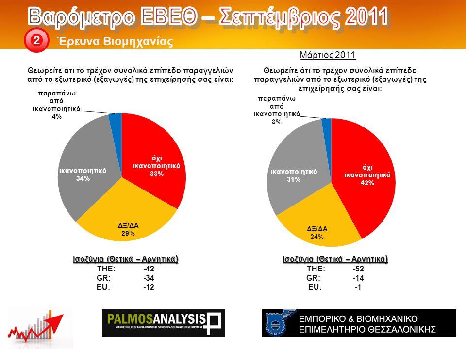 Έρευνα Βιομηχανίας 2 Ισοζύγια (Θετικά – Αρνητικά ) THE: -52 GR:-14 EU:-1 Ισοζύγια (Θετικά – Αρνητικά ) THE: -42 GR:-34 EU:-12 Μάρτιος 2011