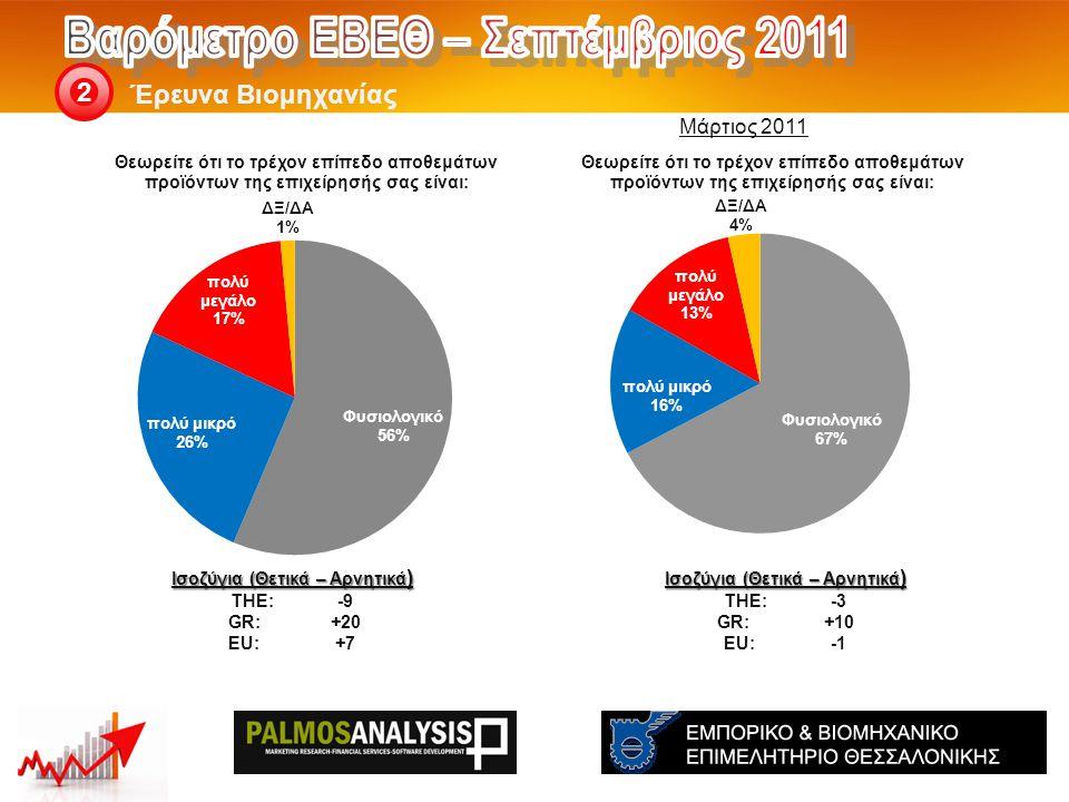Έρευνα Βιομηχανίας 2 Ισοζύγια (Θετικά – Αρνητικά ) THE: -3 GR:+10 EU:-1 Ισοζύγια (Θετικά – Αρνητικά ) THE: -9 GR:+20 EU:+7 Μάρτιος 2011