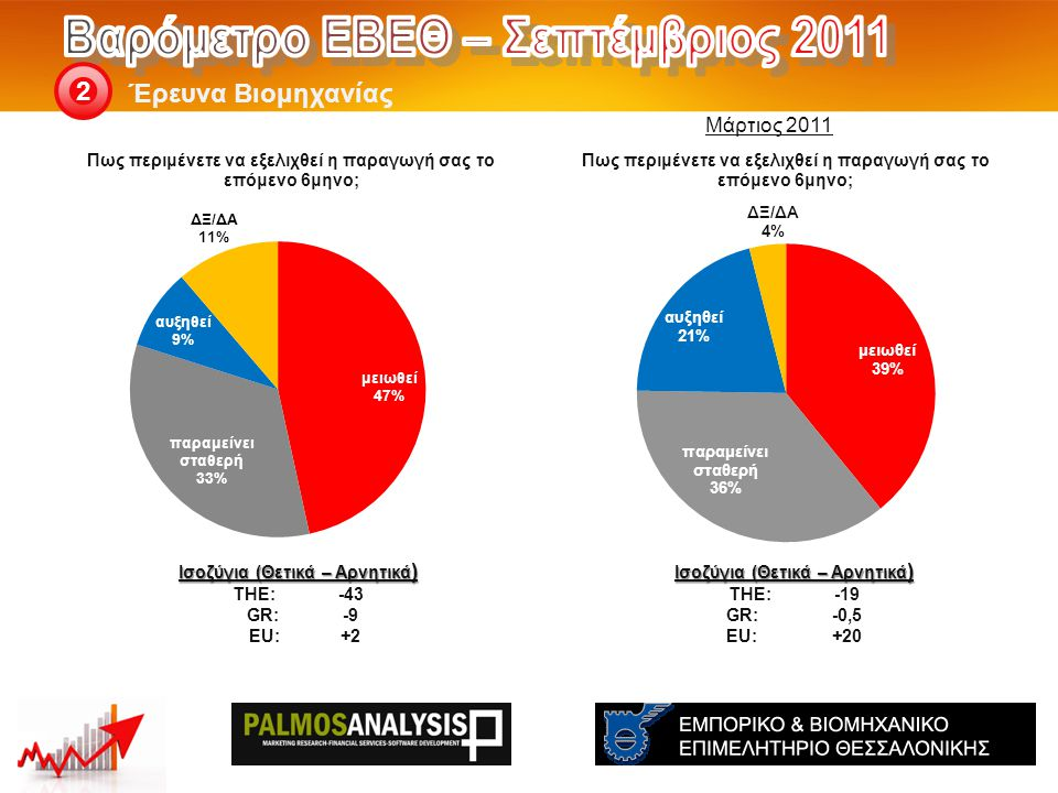 Έρευνα Βιομηχανίας 2 Ισοζύγια (Θετικά – Αρνητικά ) THE: -19 GR:-0,5 EU:+20 Ισοζύγια (Θετικά – Αρνητικά ) THE: -43 GR:-9 EU:+2 Μάρτιος 2011