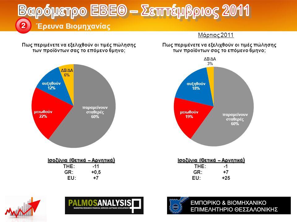 Έρευνα Βιομηχανίας 2 Ισοζύγια (Θετικά – Αρνητικά ) THE: -1 GR:+7 EU:+25 Ισοζύγια (Θετικά – Αρνητικά ) THE: -11 GR:+0,5 EU:+7 Μάρτιος 2011