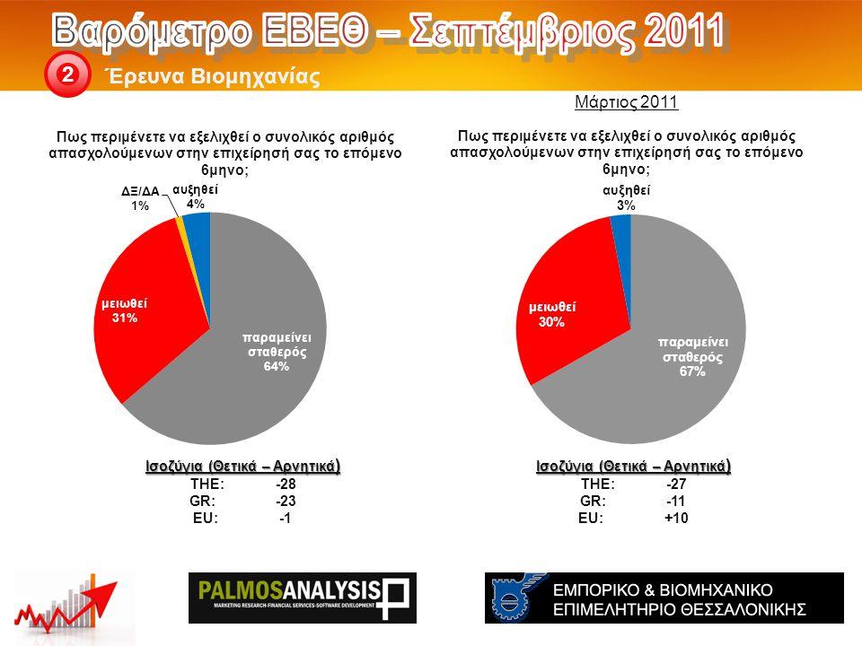 Έρευνα Βιομηχανίας 2 Ισοζύγια (Θετικά – Αρνητικά ) THE: -27 GR:-11 EU:+10 Ισοζύγια (Θετικά – Αρνητικά ) THE: -28 GR:-23 EU:-1 Μάρτιος 2011