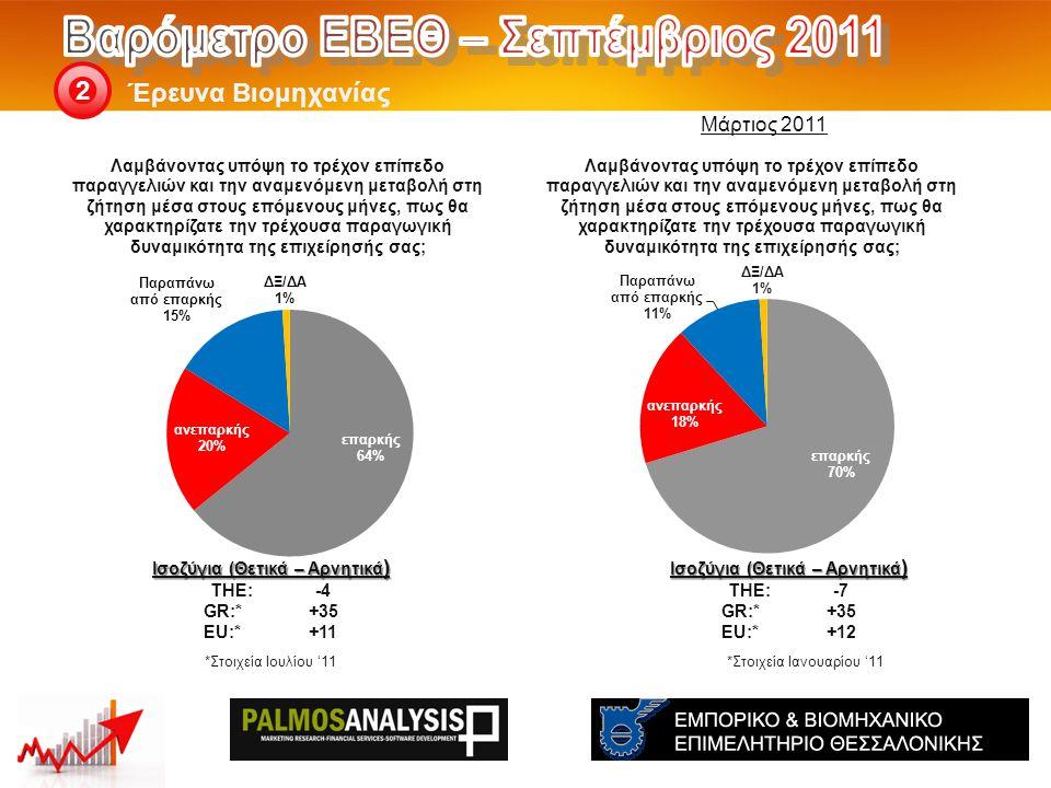 Έρευνα Βιομηχανίας 2 Ισοζύγια (Θετικά – Αρνητικά ) THE: -7 GR:*+35 EU:*+12 *Στοιχεία Ιανουαρίου '11 Ισοζύγια (Θετικά – Αρνητικά ) THE: -4 GR:*+35 EU:*+11 *Στοιχεία Ιουλίου '11 Μάρτιος 2011