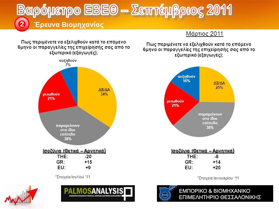 Έρευνα Βιομηχανίας 2 Ισοζύγια (Θετικά – Αρνητικά ) THE: -8 GR:+14 EU:+20 Ισοζύγια (Θετικά – Αρνητικά ) THE: -20 GR:+15 EU:+9 Μάρτιος 2011 *Στοιχεία Ιουλίου '11 *Στοιχεία Ιανουαρίου '11
