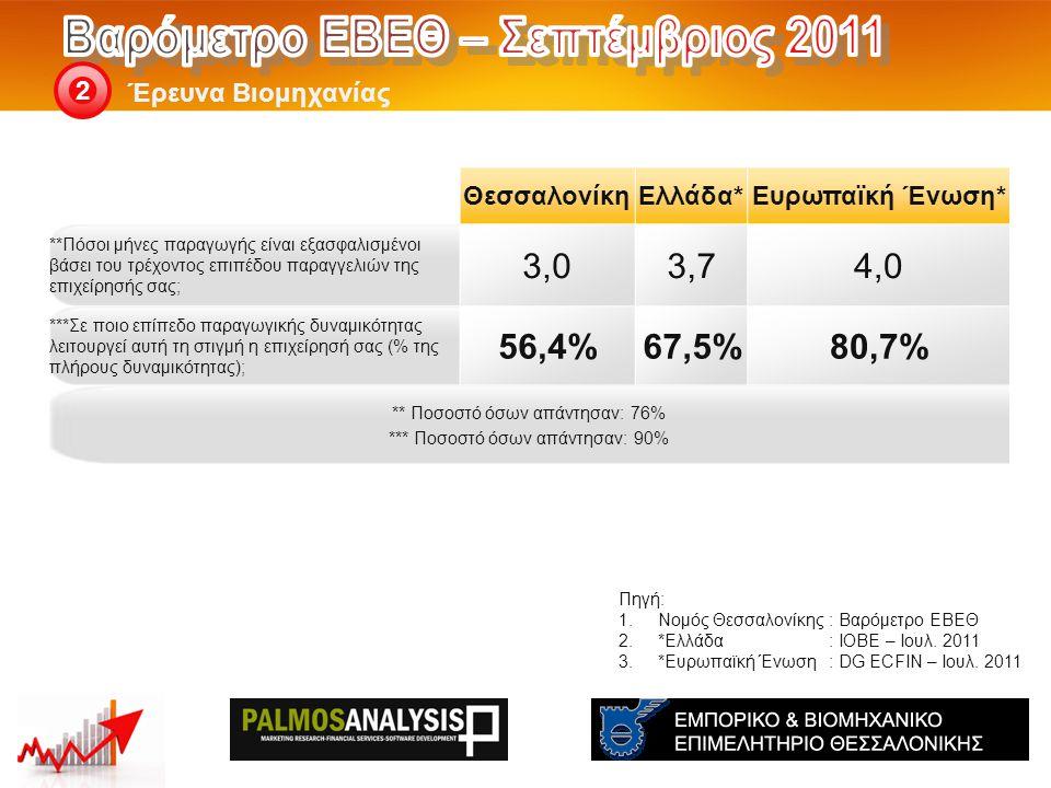 Έρευνα Βιομηχανίας 2 Πηγή: 1.Νομός Θεσσαλονίκης: Βαρόμετρο ΕΒΕΘ 2.*Ελλάδα: ΙΟΒΕ – Ιουλ.