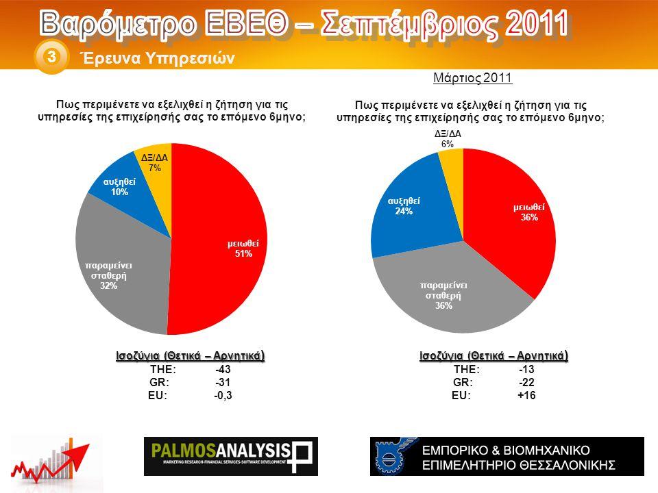 Έρευνα Υπηρεσιών 3 Ισοζύγια (Θετικά – Αρνητικά ) THE: -13 GR:-22 EU:+16 Ισοζύγια (Θετικά – Αρνητικά ) THE: -43 GR:-31 EU:-0,3 Μάρτιος 2011