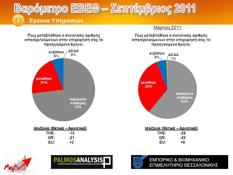 Έρευνα Υπηρεσιών 3 Ισοζύγια (Θετικά – Αρνητικά ) THE: -28 GR:-25 EU:+9 Ισοζύγια (Θετικά – Αρνητικά ) THE: -15 GR:-21 EU:+3 Μάρτιος 2011