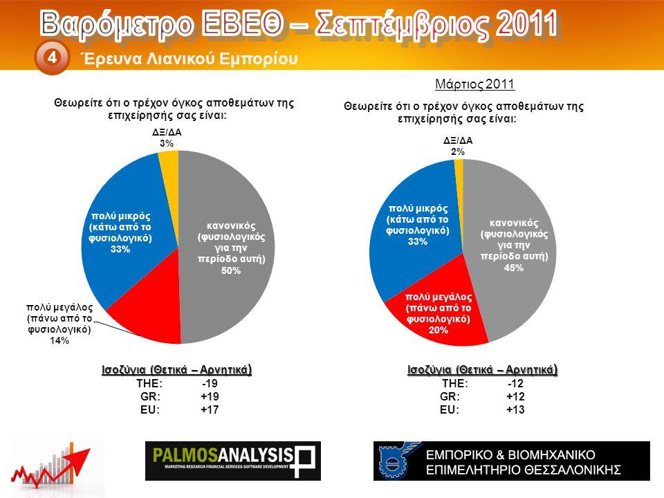Έρευνα Λιανικού Εμπορίου 4 Ισοζύγια (Θετικά – Αρνητικά ) THE: -12 GR:+12 EU:+13 Ισοζύγια (Θετικά – Αρνητικά ) THE: -19 GR:+19 EU:+17 Μάρτιος 2011
