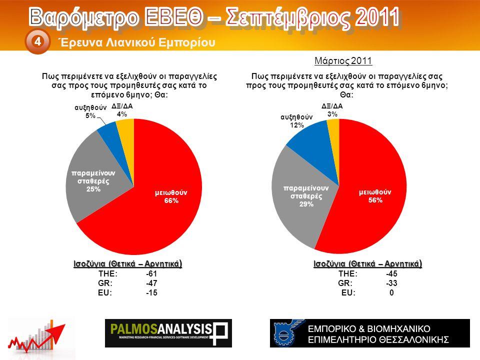 Έρευνα Λιανικού Εμπορίου 4 Ισοζύγια (Θετικά – Αρνητικά ) THE: -45 GR:-33 EU:0 Ισοζύγια (Θετικά – Αρνητικά ) THE: -61 GR:-47 EU:-15 Μάρτιος 2011