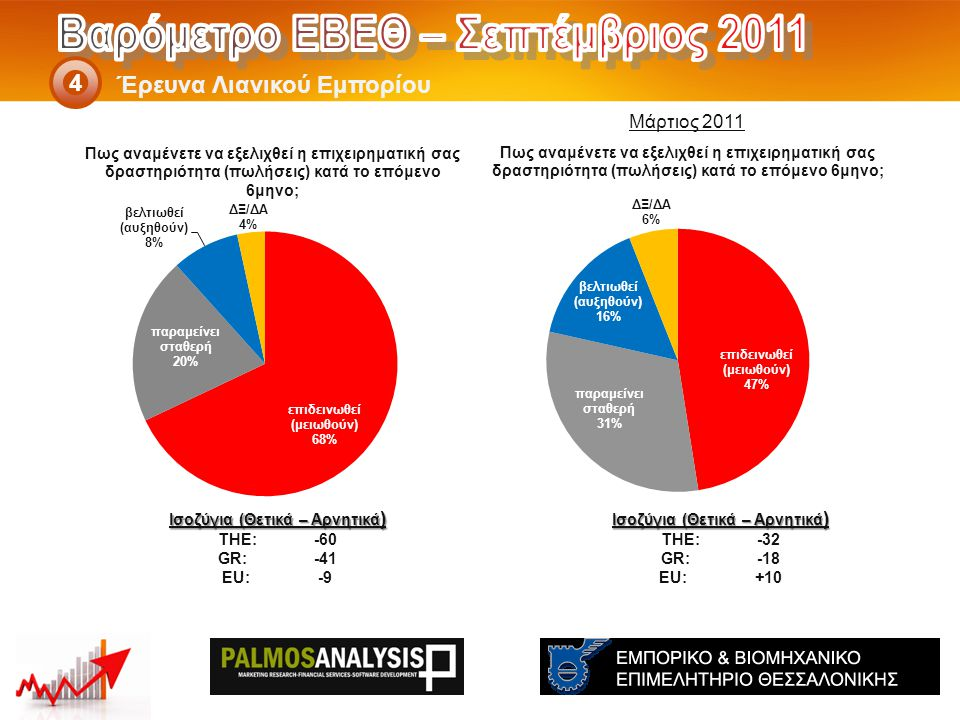 Έρευνα Λιανικού Εμπορίου 4 Ισοζύγια (Θετικά – Αρνητικά ) THE: -32 GR:-18 EU:+10 Ισοζύγια (Θετικά – Αρνητικά ) THE: -60 GR:-41 EU:-9 Μάρτιος 2011