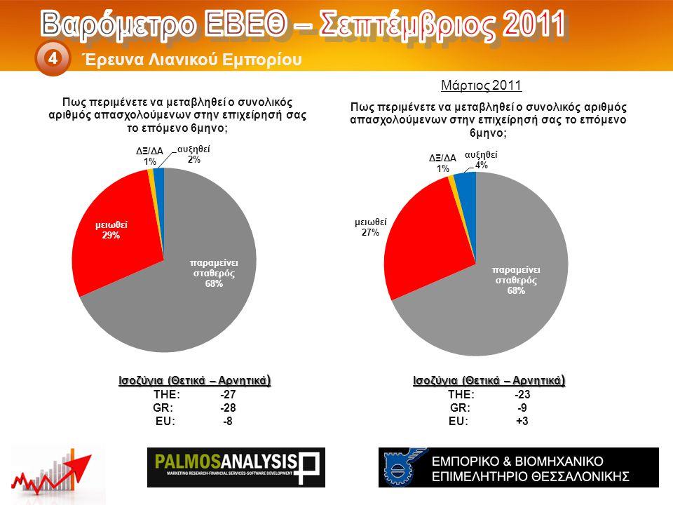 Έρευνα Λιανικού Εμπορίου 4 Ισοζύγια (Θετικά – Αρνητικά ) THE: -23 GR:-9 EU:+3 Ισοζύγια (Θετικά – Αρνητικά ) THE: -27 GR:-28 EU:-8 Μάρτιος 2011