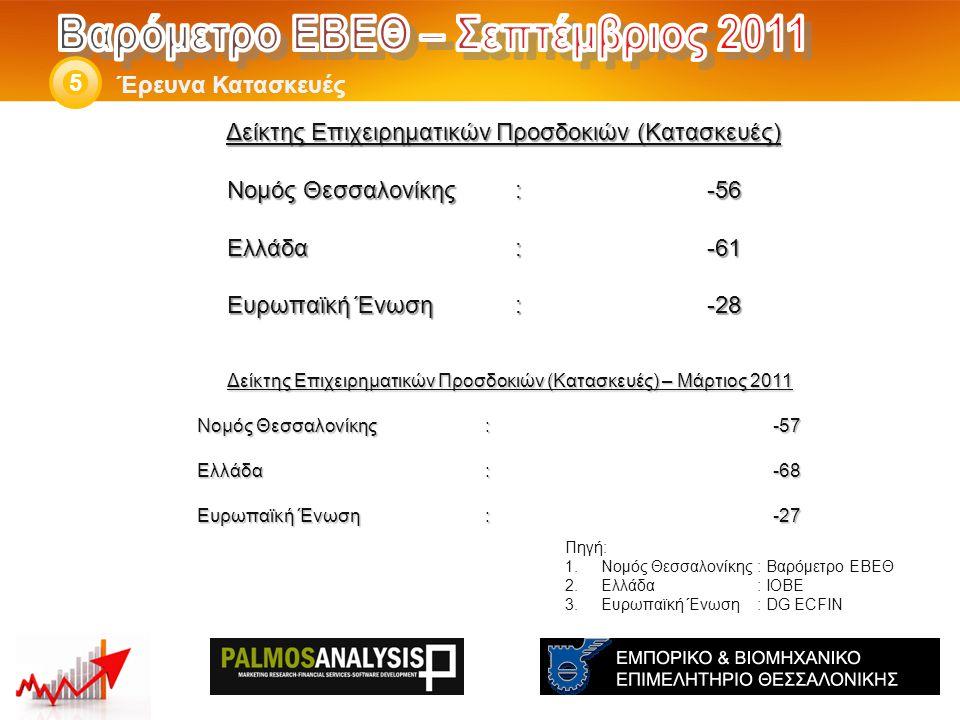 Δείκτης Επιχειρηματικών Προσδοκιών (Κατασκευές) – Μάρτιος 2011 Νομός Θεσσαλονίκης: -57 Ελλάδα:-68 Eυρωπαϊκή Ένωση:-27 Έρευνα Κατασκευές 5 Πηγή: 1.Νομός Θεσσαλονίκης: Βαρόμετρο ΕΒΕΘ 2.Ελλάδα: ΙΟΒΕ 3.Ευρωπαϊκή Ένωση: DG ECFIN Δείκτης Επιχειρηματικών Προσδοκιών (Κατασκευές) Νομός Θεσσαλονίκης: -56 Ελλάδα:-61 Eυρωπαϊκή Ένωση:-28