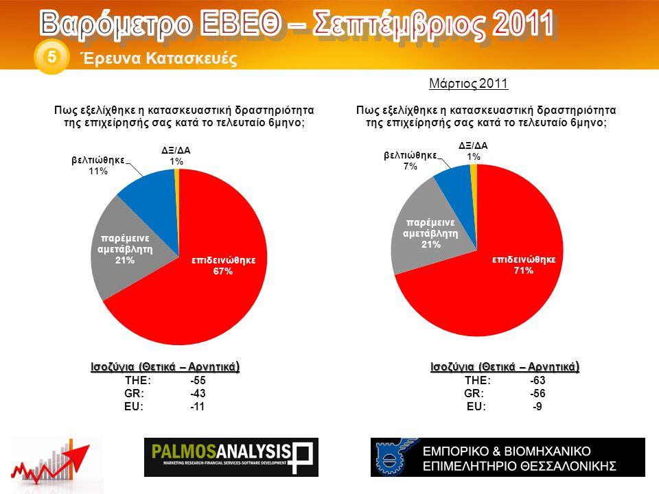 Έρευνα Κατασκευές 5 Ισοζύγια (Θετικά – Αρνητικά ) THE: -63 GR:-56 EU:-9 Ισοζύγια (Θετικά – Αρνητικά ) THE: -55 GR:-43 EU:-11 Μάρτιος 2011