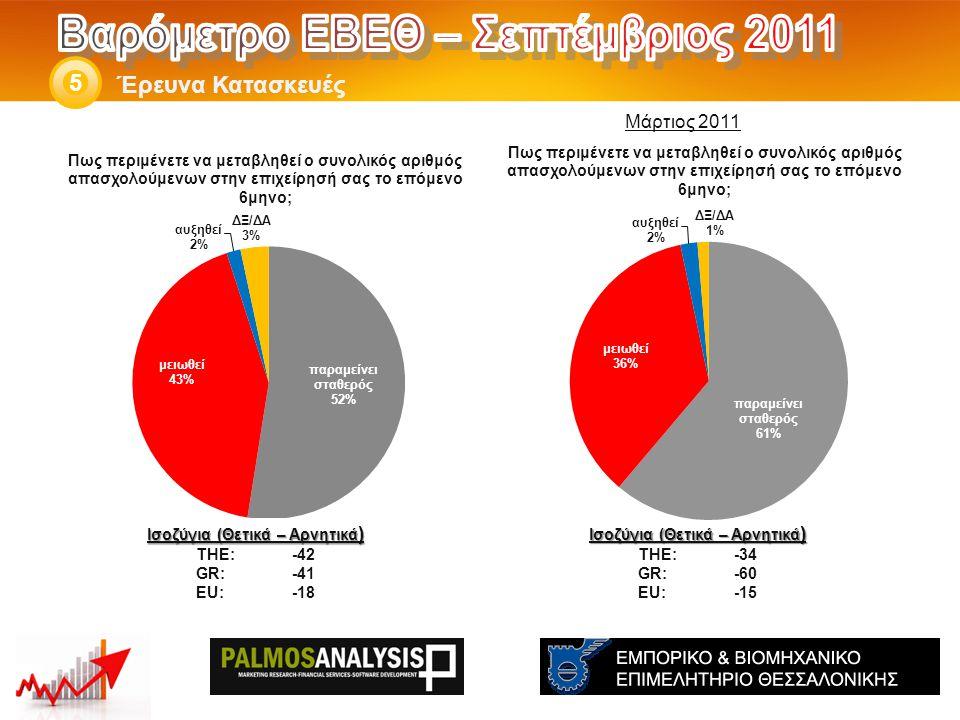 Έρευνα Κατασκευές 5 Ισοζύγια (Θετικά – Αρνητικά ) THE: -34 GR:-60 EU:-15 Ισοζύγια (Θετικά – Αρνητικά ) THE: -42 GR:-41 EU:-18 Μάρτιος 2011