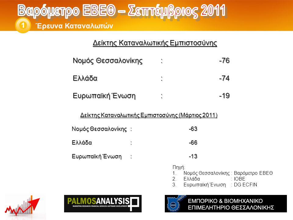 Δείκτης Καταναλωτικής Εμπιστοσύνης Νομός Θεσσαλονίκης: -76 Ελλάδα:-74 Eυρωπαϊκή Ένωση:-19 Έρευνα Καταναλωτών 1 Πηγή: 1.Νομός Θεσσαλονίκης: Βαρόμετρο ΕΒΕΘ 2.Ελλάδα: ΙΟΒΕ 3.Ευρωπαϊκή Ένωση: DG ECFIN Δείκτης Καταναλωτικής Εμπιστοσύνης (Μάρτιος 2011) Νομός Θεσσαλονίκης: -63 Ελλάδα:-66 Eυρωπαϊκή Ένωση:-13