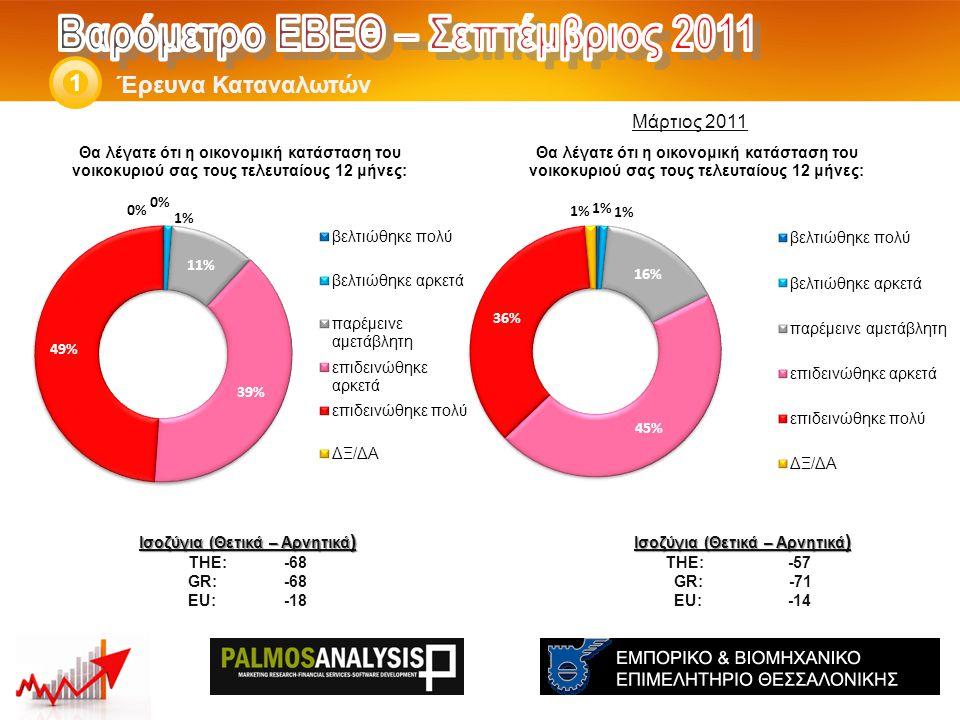 Έρευνα Καταναλωτών 1 Ισοζύγια (Θετικά – Αρνητικά ) THE: -57 GR: -71 EU: -14 Ισοζύγια (Θετικά – Αρνητικά ) THE: -68 GR:-68 EU:-18 Μάρτιος 2011