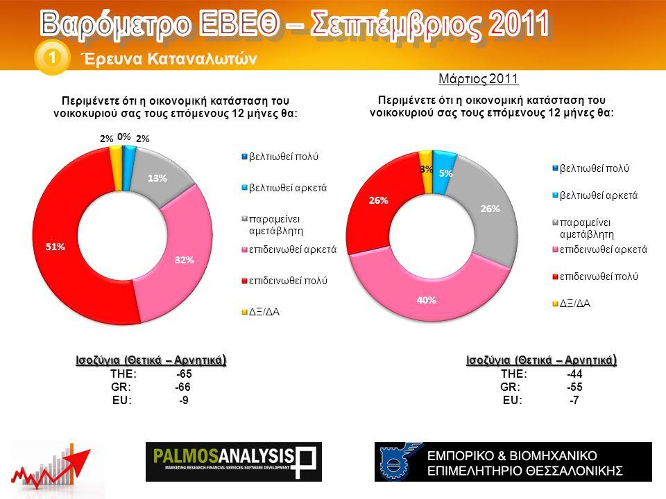 Έρευνα Καταναλωτών 1 Ισοζύγια (Θετικά – Αρνητικά ) THE: -44 GR:-55 EU:-7 Ισοζύγια (Θετικά – Αρνητικά ) THE: -65 GR: -66 EU:-9 Μάρτιος 2011