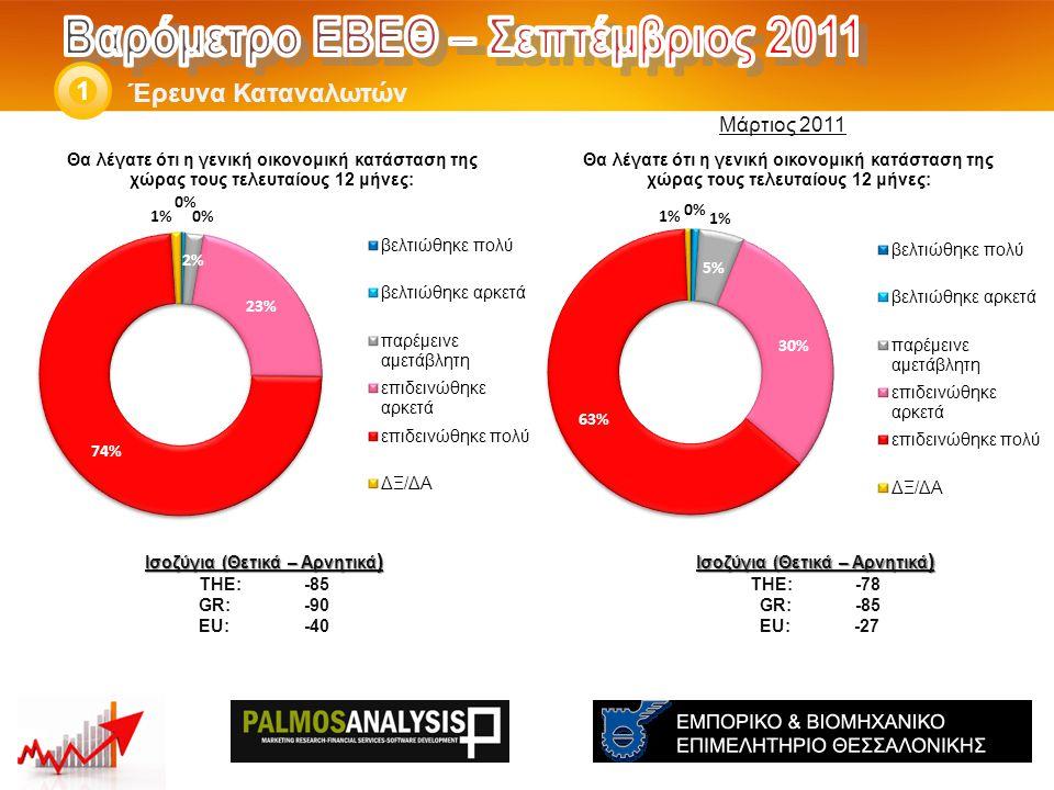 Έρευνα Καταναλωτών 1 Ισοζύγια (Θετικά – Αρνητικά ) THE: -78 GR:-85 EU: -27 Ισοζύγια (Θετικά – Αρνητικά ) THE: -85 GR:-90 EU:-40 Μάρτιος 2011