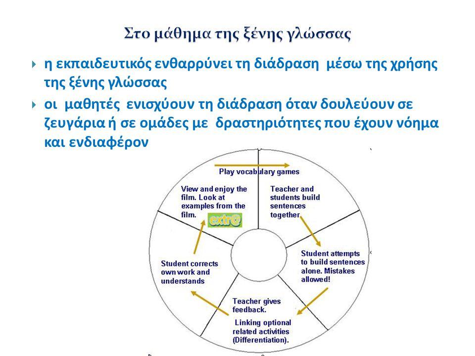  η εκπαιδευτικός ενθαρρύνει τη διάδραση μέσω της χρήσης της ξένης γλώσσας  οι μαθητές ενισχύουν τη διάδραση όταν δουλεύουν σε ζευγάρια ή σε ομάδες μ