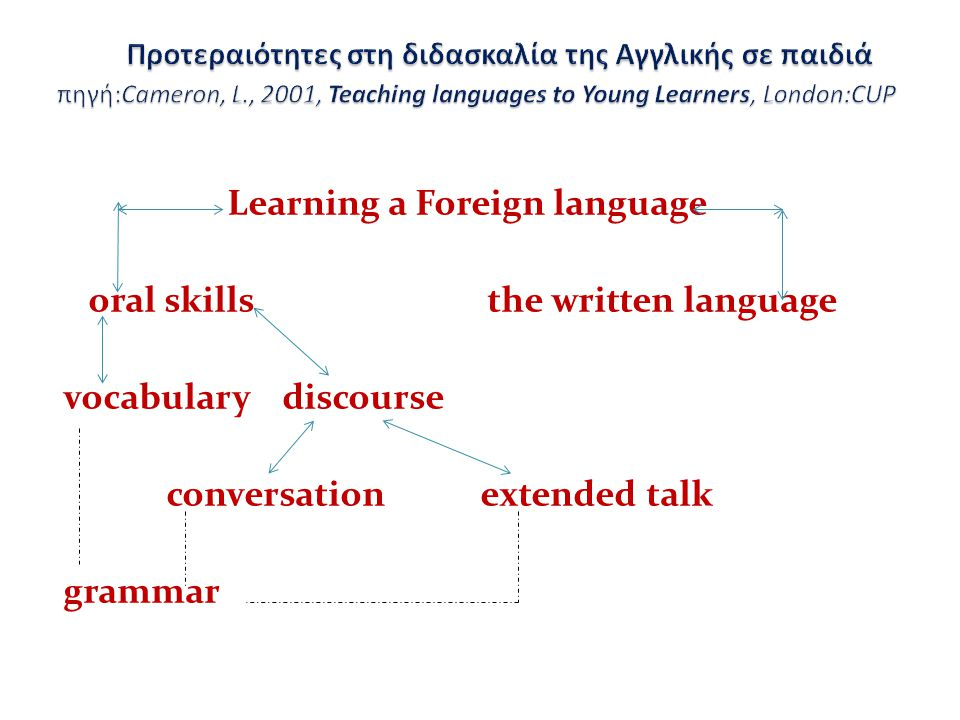 Learning a Foreign language oral skills the written language vocabulary discourse conversation extended talk grammar